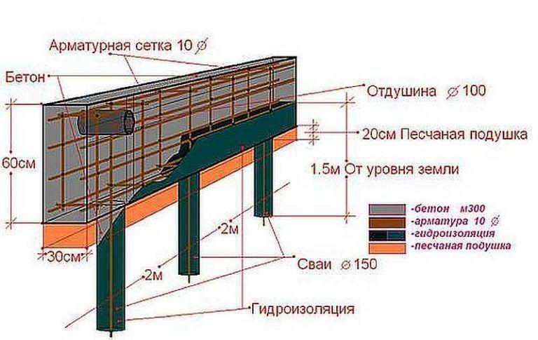 бетон арматура