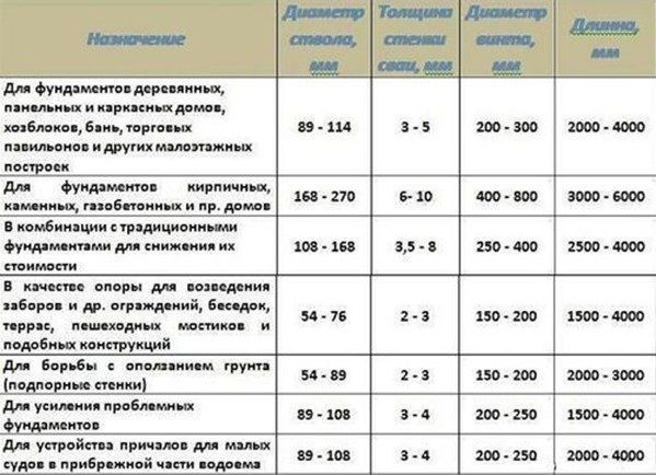 таблица назначение