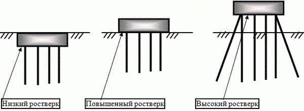схема ростверки