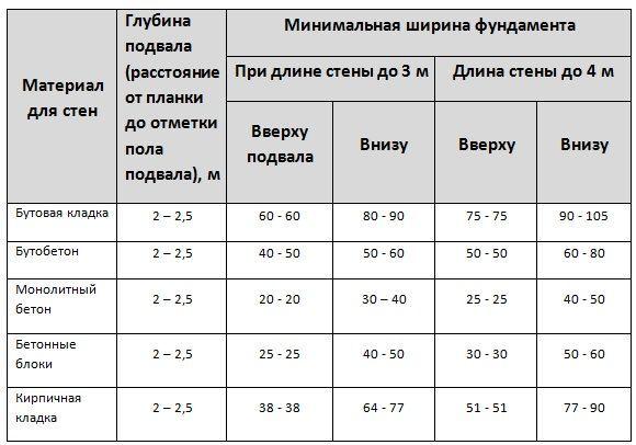 Пример минимальных размеров, которые надо соблюдать при расчете опорной части здания с использованием различного строительного материала