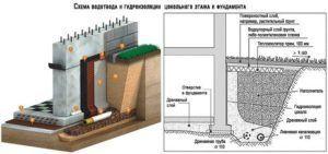 Схема технического воплощения гидрозащиты