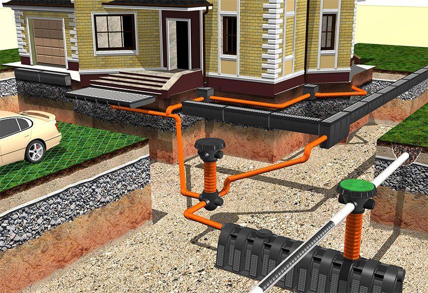Схема дренажной системы возле дома