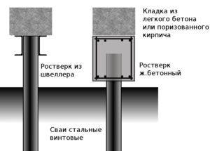 ж/б обвязка