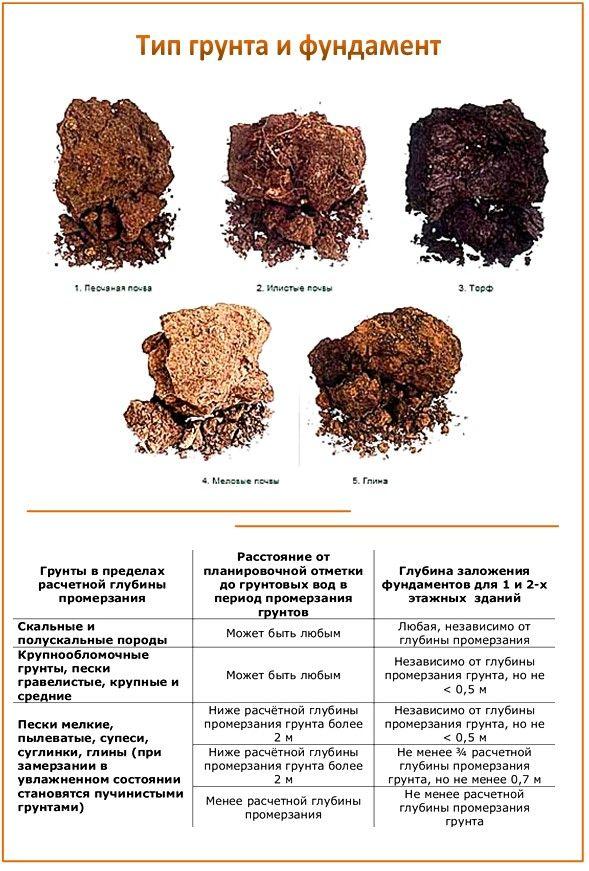 виды грунта