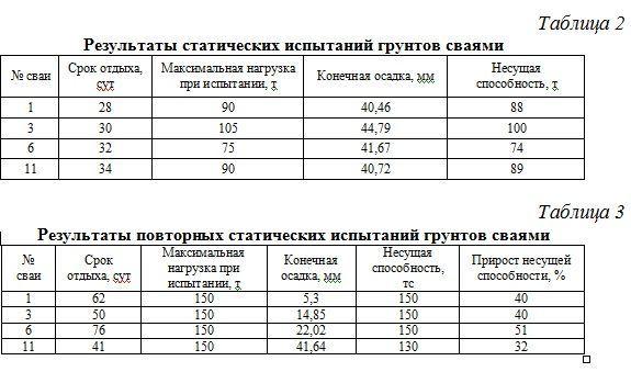 Результаты статистических испытаний