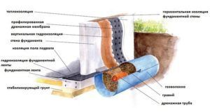 Дренаж с трубами и геотканью