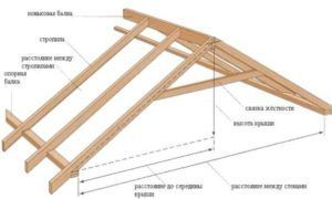 Конструкция крыши в каркасном доме