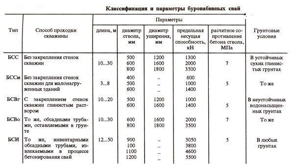 Классификация и параметры свай