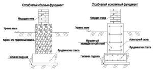 Схема столбчатого фундамента каркасного дома