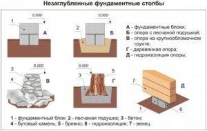 Варианты незаглубленного столбчатого фундамента