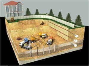 Проведение земляных работ на стройплощадке