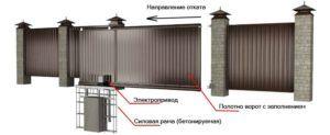 Изображение составных частей ворот