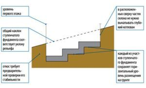 Схема ступенчатого фундамента
