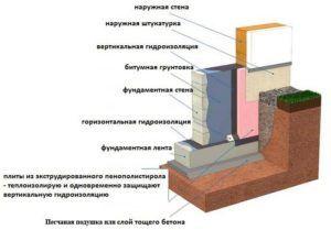 Схема нанесения гидроизола