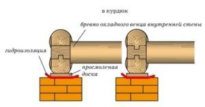 Схема укладки брёвен на кирпичных столбах