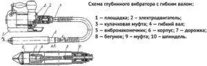 Общая схема устройства такого приспособления, как глубинный электровибратор, который предлагает к реализации строительный магазин
