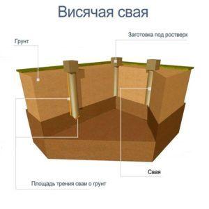 Схематическое изображение висячего фундамента