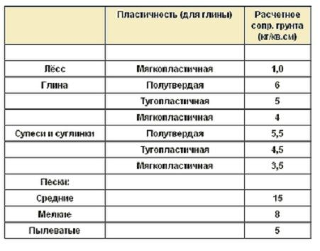 Коэффициент сопротивления различных типов грунта физическим нагрузкам