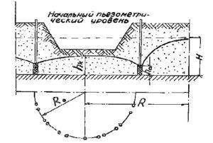 Расчёт притока воды в котлован