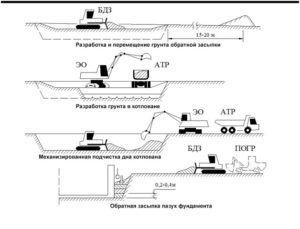 Технологическая схема земельных работ