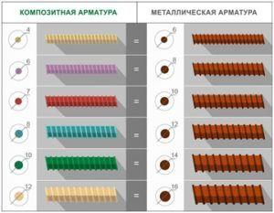 Соотношение между диаметрами арматурных прутьев