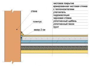 Схема конструкции пола по грунту.