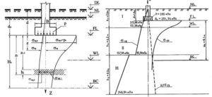 Схемы расчётов по методу сложения усадки слоёв почвы