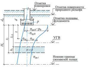 Схема построения графика напряжений по группам вертикальных осей