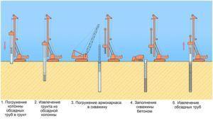 Схема поэтапного устройства набивных опорных конструкций свай