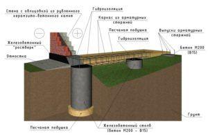Схема устройства свайной набивной опорной конструкции