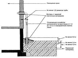 Схема подводящего газопровода низкого давления с применением цокольного ввода