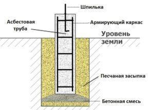 Пример устройства основания из асбоцементных опор