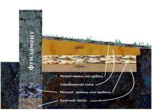 Влияние грунтового основания на фундамент