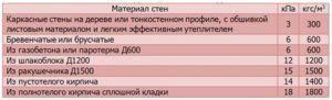 Таблица 4. Усредненный вес перекрытия