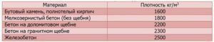 Таблица 5. Усреднённый вес стен.