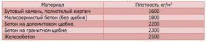Таблица 6.Усредненный показатель плотности материалов