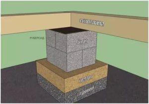 Схема столбчатого блочного основания
