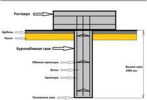 Структура буронабивной сваи