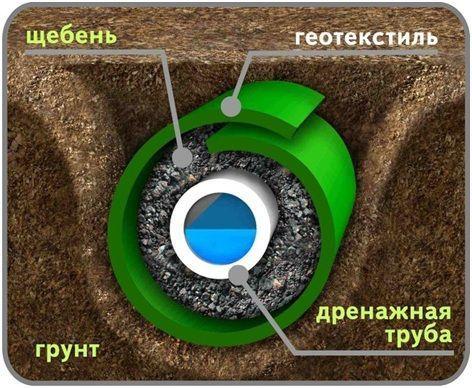 схема дренирования