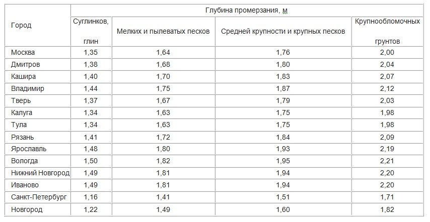 показатели промерзания грунта для некоторых регионов России
