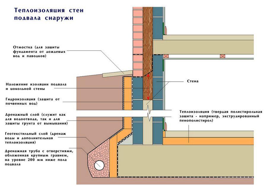 Схема теплоизоляции цокольного этажа