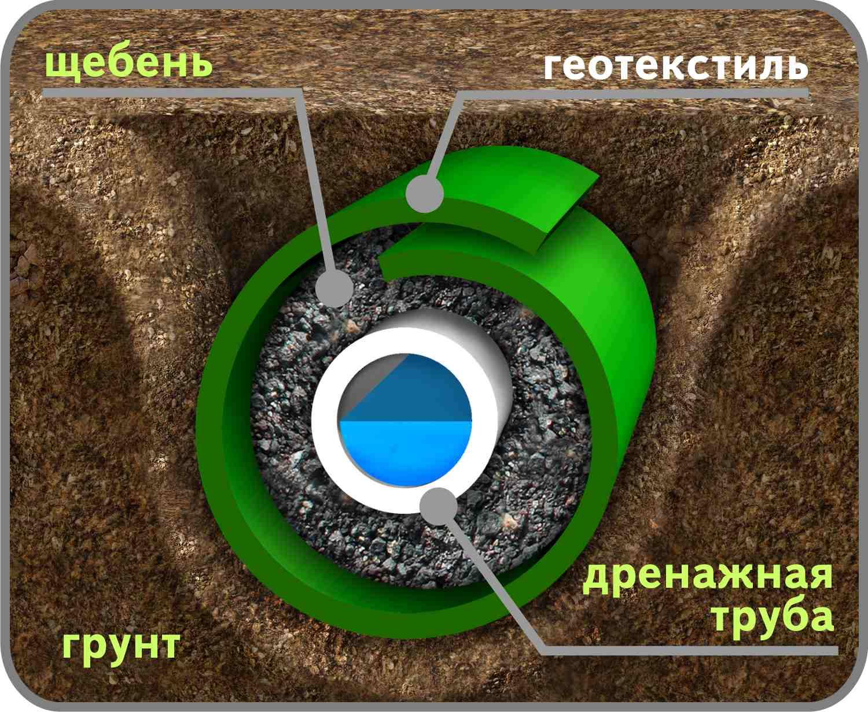Устройство глубинной дренажной системы на участке