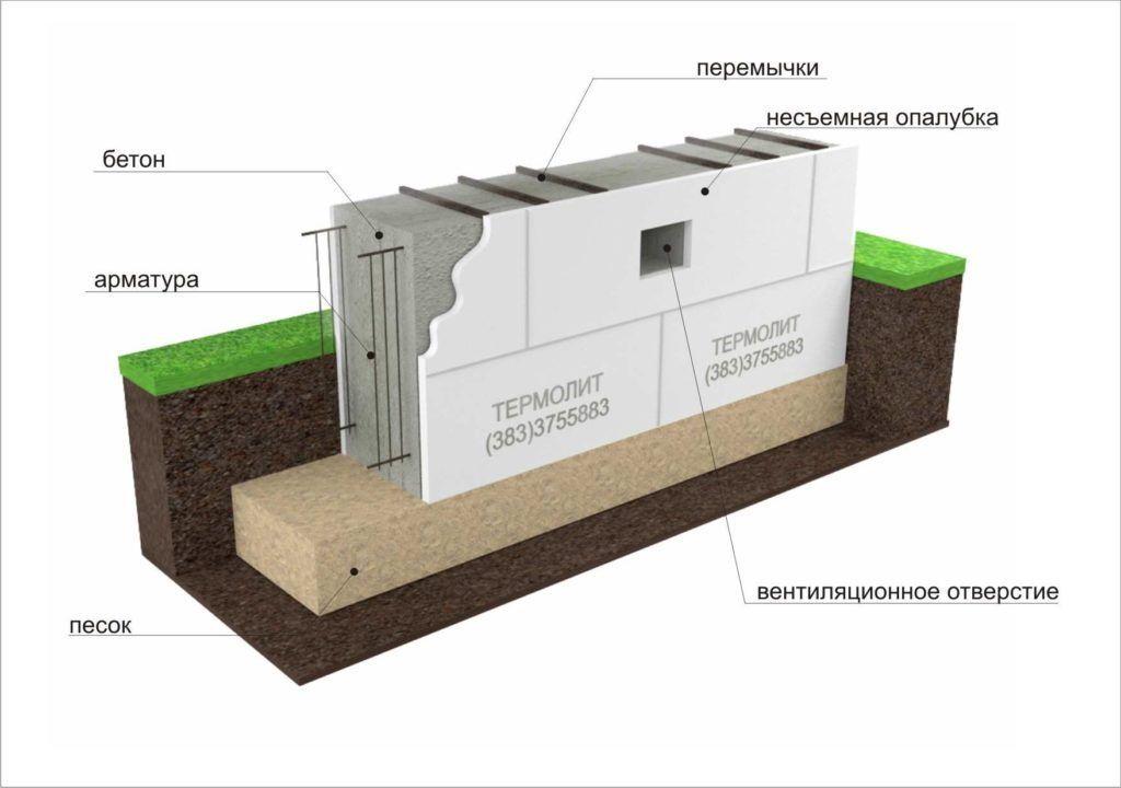 Устройство вентиляции в фундаменте