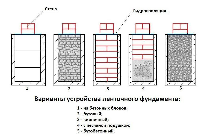 классификация ленточных