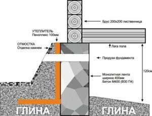 Схема утепления ленточного фундамента деревянного дома