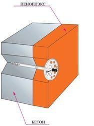 Крепление плиты пеноплекса к внутренней стенке фундамента