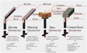 Схемы ленточных фундаментов с винтовыми сваями