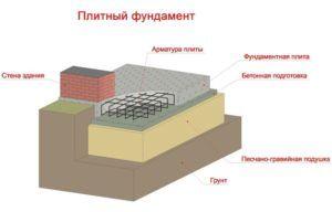 Избежать подобных неприятностей позволяет конструкция, созданная с учетом всех особенностей почвы и климатических условий региона, в котором ведется строительство.