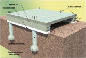 Схема монолитного фундамента с нижним ростверком