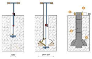 Схема бурения скважины под опоры столбчатого основания